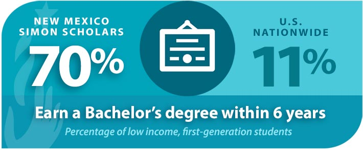 NM Simon Scholars Bachelor Degree Infographic
