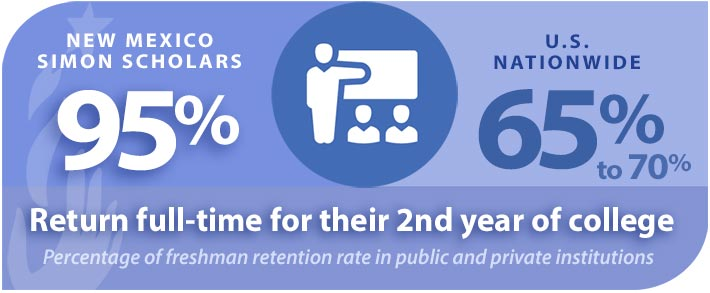 NM Simon Scholars Freshman Retention Rates Infographic
