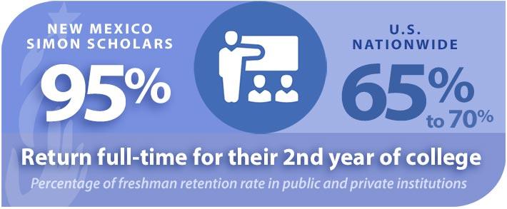 NM Simon Scholars Freshman Retention Rates Infographic